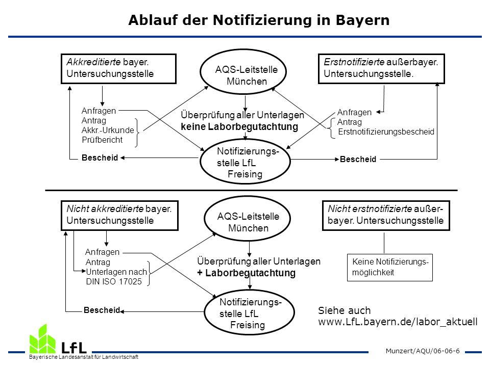 Bayerische Landesanstalt für Landwirtschaft Munzert/AQU/06-06-7 Zusätzliche Regelungen zur Probenahme Die GemBek der StM vom 11.06.2004: Die Probenahme ist Teil der Untersuchung und obliegt grundsätzlich dem notifizierten Labor.