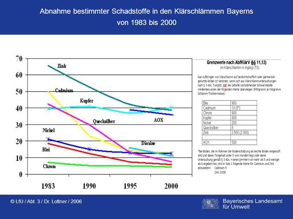 © LfU / Abt. 3 / Dr. Lottner / 2006 Abnahme bestimmter Schadstoffe in den Klärschlämmen Bayerns von 1983 bis 2000