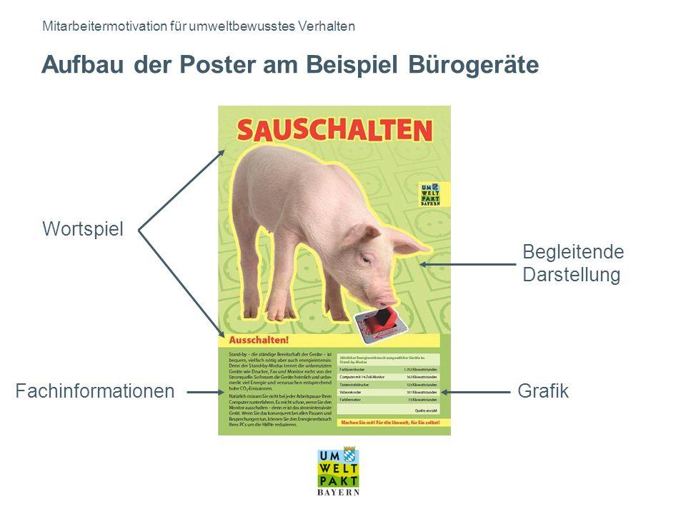 Wortspiel Begleitende Darstellung GrafikFachinformationen Mitarbeitermotivation für umweltbewusstes Verhalten Aufbau der Poster am Beispiel Bürogeräte