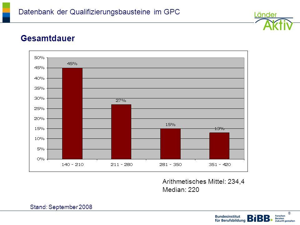 ® Datenbank der Qualifizierungsbausteine im GPC Stand: September 2008 Gesamtdauer Arithmetisches Mittel: 234,4 Median: 220