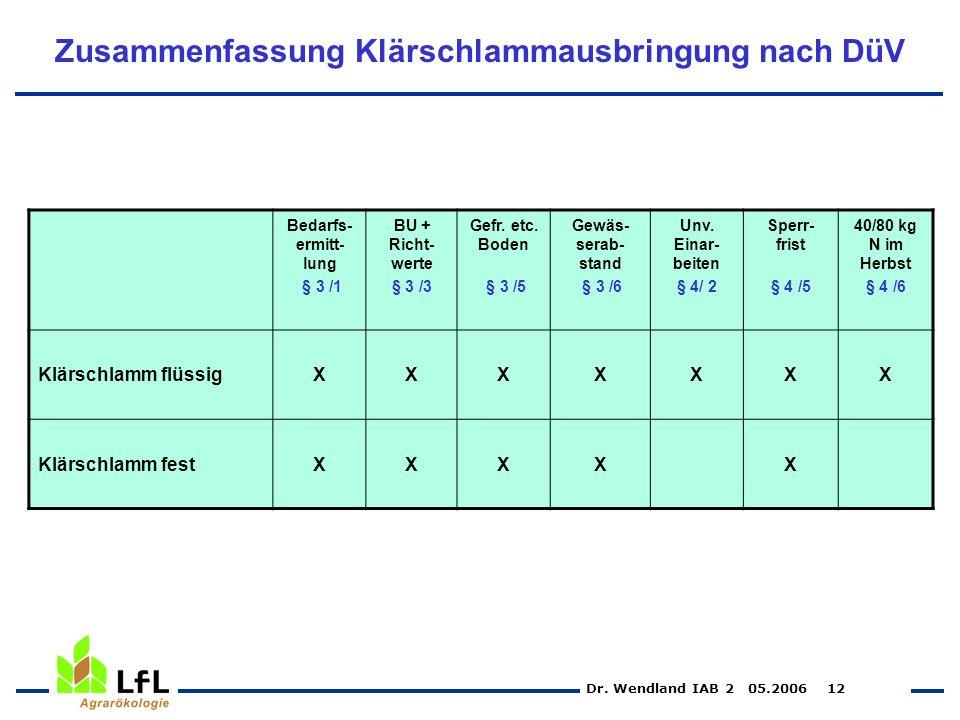Dr. Wendland IAB 2 05.2006 12 Zusammenfassung Klärschlammausbringung nach DüV Bedarfs- ermitt- lung § 3 /1 BU + Richt- werte § 3 /3 Gefr. etc. Boden §