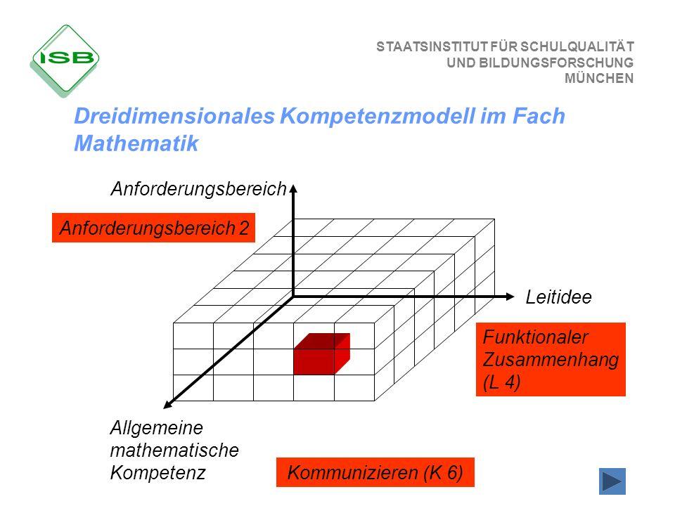 STAATSINSTITUT FÜR SCHULQUALITÄT UND BILDUNGSFORSCHUNG MÜNCHEN Kommunizieren (K 6) Anforderungsbereich 2 Funktionaler Zusammenhang (L 4) Leitidee Allg