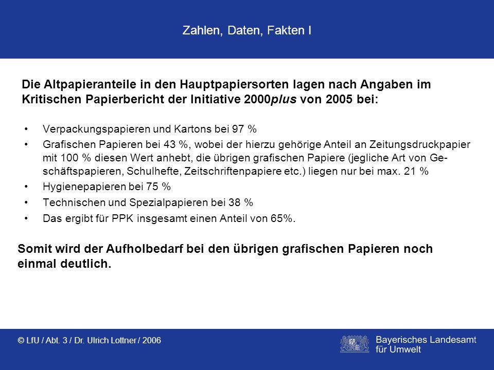 © LfU / Abt. 3 / Dr. Ulrich Lottner / 2006 Zahlen, Daten, Fakten I Verpackungspapieren und Kartons bei 97 % Grafischen Papieren bei 43 %, wobei der hi