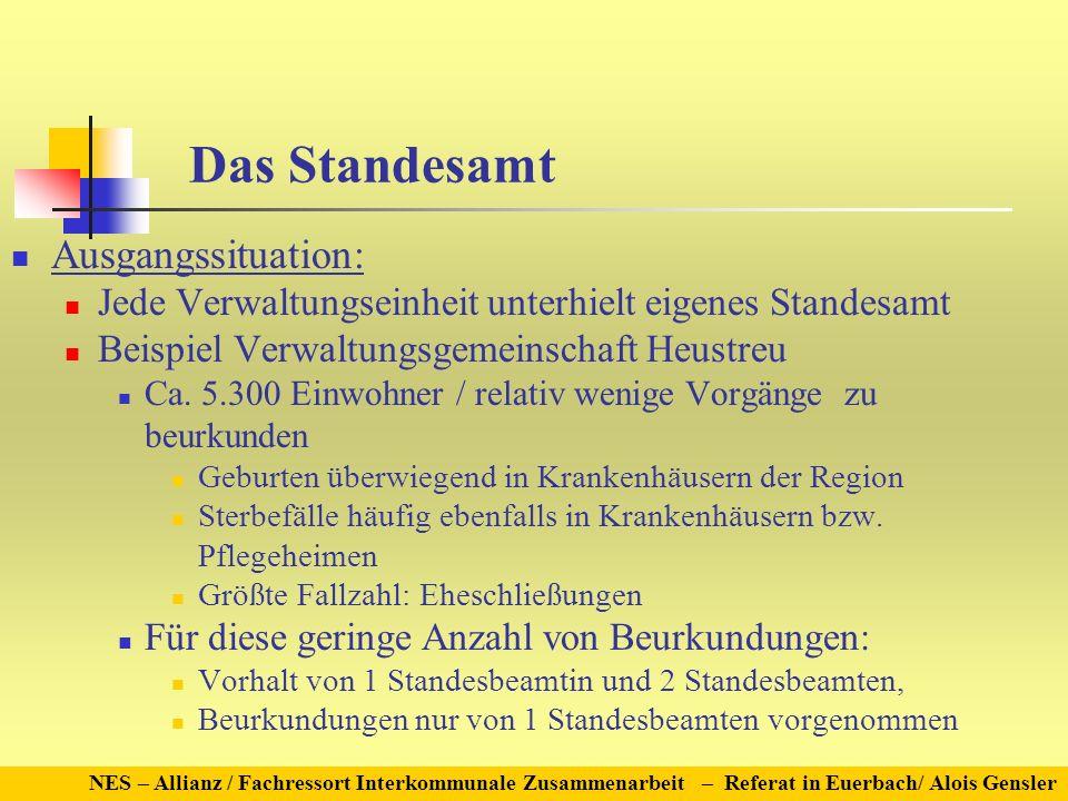 Das Standesamt Ausgangssituation: Jede Verwaltungseinheit unterhielt eigenes Standesamt Beispiel Verwaltungsgemeinschaft Heustreu Ca. 5.300 Einwohner