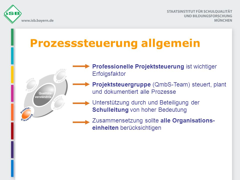 Prozesssteuerung allgemein Professionelle Projektsteuerung ist wichtiger Erfolgsfaktor Projektsteuergruppe (QmbS-Team) steuert, plant und dokumentiert alle Prozesse Unterstützung durch und Beteiligung der Schulleitung von hoher Bedeutung Zusammensetzung sollte alle Organisations- einheiten berücksichtigen