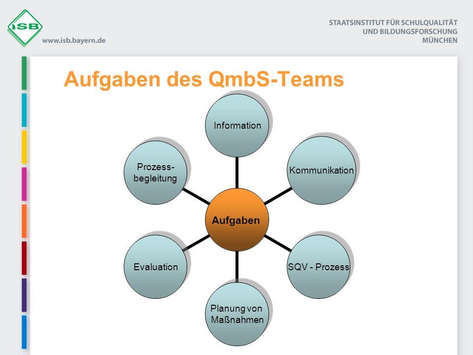 Aufgaben des QmbS-Teams Aufgaben Information Kommunikation SQV - Prozess Planung von Maßnahmen Evaluation Prozess- begleitung