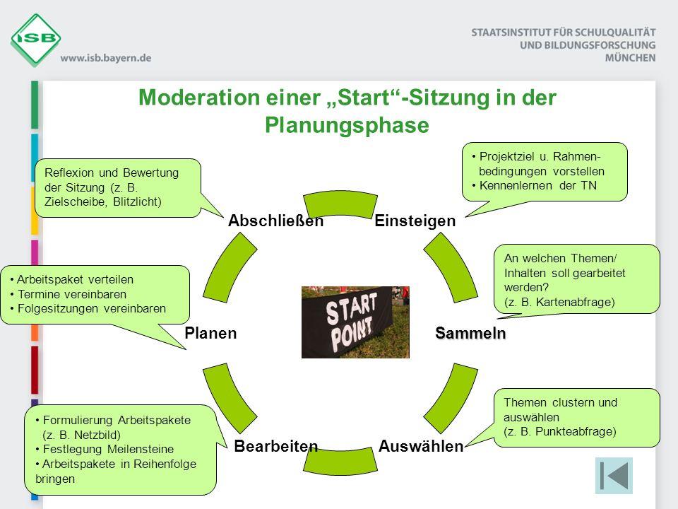 Moderation einer Start-Sitzung in der Planungsphase Einsteigen Sammeln Auswählen Bearbeiten Planen Abschließen Projektziel u. Rahmen- bedingungen vors