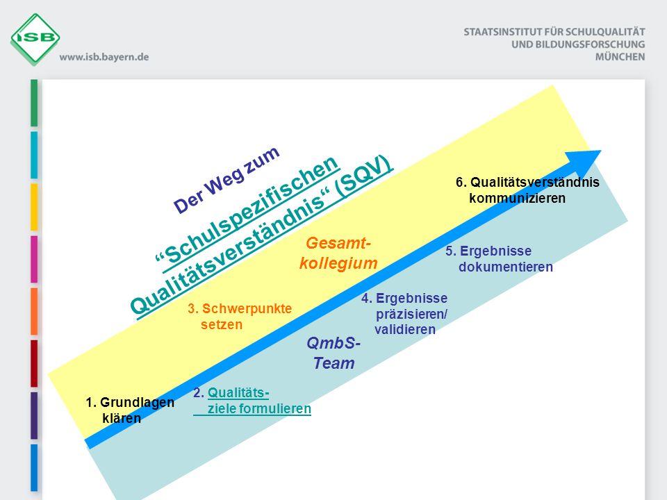 Der Weg zum Schulspezifischen Qualitätsverständnis (SQV) 3 1. Grundlagen klären 2. Qualitäts- ziele formulierenQualitäts- ziele formulieren 3. Schwerp