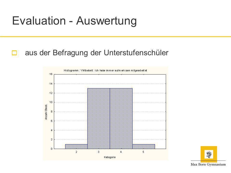 Evaluation - Auswertung aus der Befragung der Unterstufenschüler