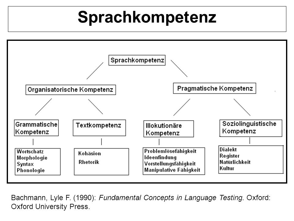 Bachmann, Lyle F.(1990): Fundamental Concepts in Language Testing.