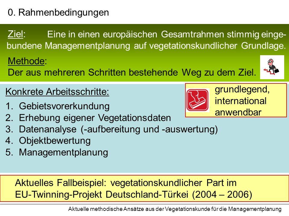 Schritt 5: Managementplanung 1 2 3 4 5 Entwicklung eines differenzierten, nachhaltigen Landnutzungs- konzeptes zur Erhaltung der Biodiversität Definition von konkreten Erhaltungszielen und -maßnahmen Prioritätensetzung für Fördergelder und -programme Rechtssicherheit, Behördenverbindlichkeit Aktuelle methodische Ansätze aus der Vegetationskunde für die Managementplanung Ziel: 1.Vorerkundung 2.Erfassung 3.Analyse 4.Bewertung 5.