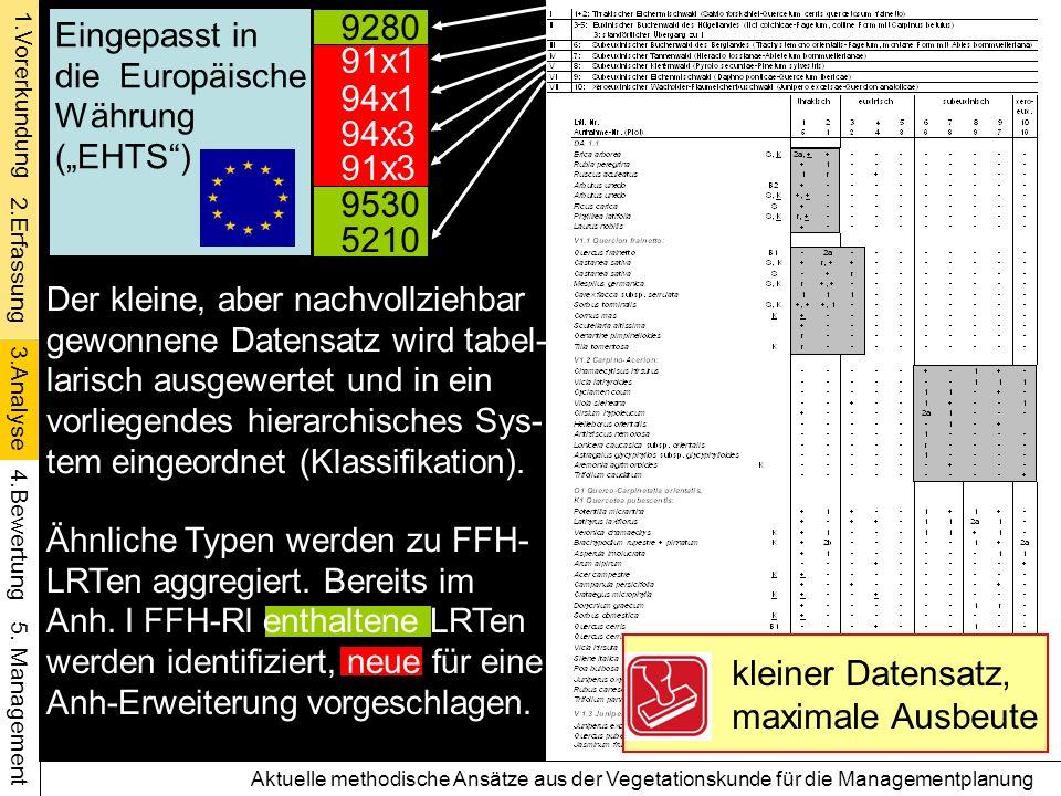 1.Vorerkundung 4.Bewertung 5. Management 2.Erfassung 3.Analyse 9280 91x1 94x3 94x1 91x3 9530 5210 Der kleine, aber nachvollziehbar gewonnene Datensatz