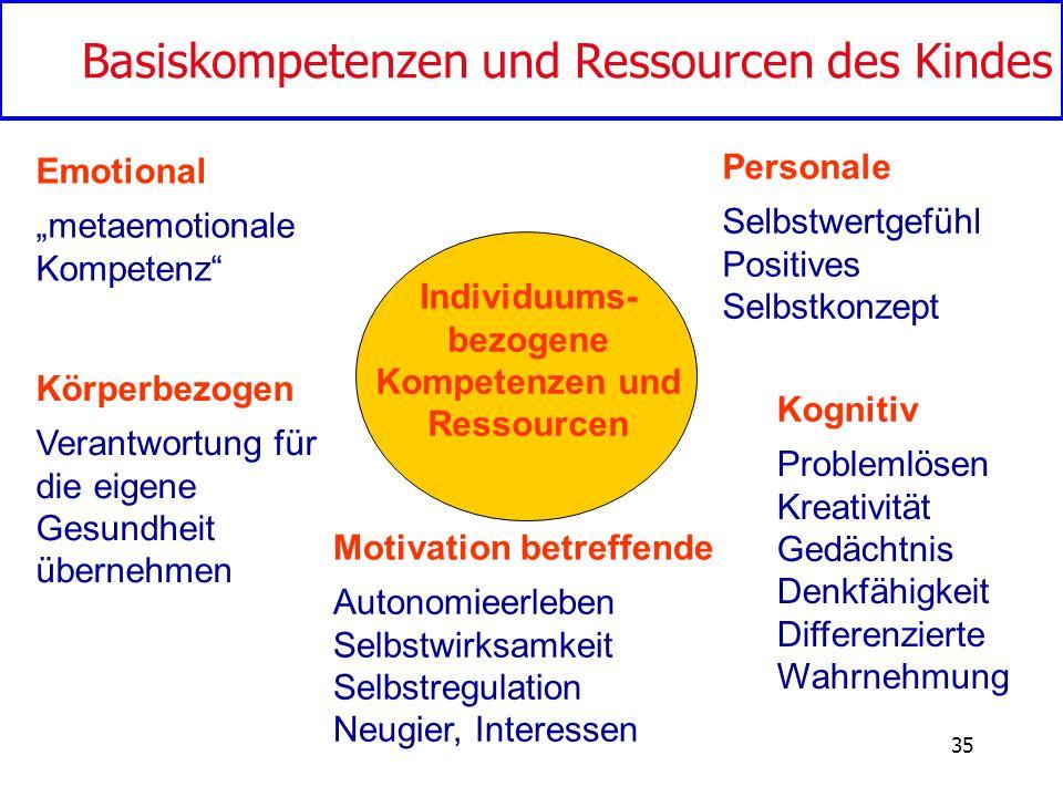 35 Individuums- bezogene Kompetenzen und Ressourcen Personale Selbstwertgefühl Positives Selbstkonzept Motivation betreffende Autonomieerleben Selbstw