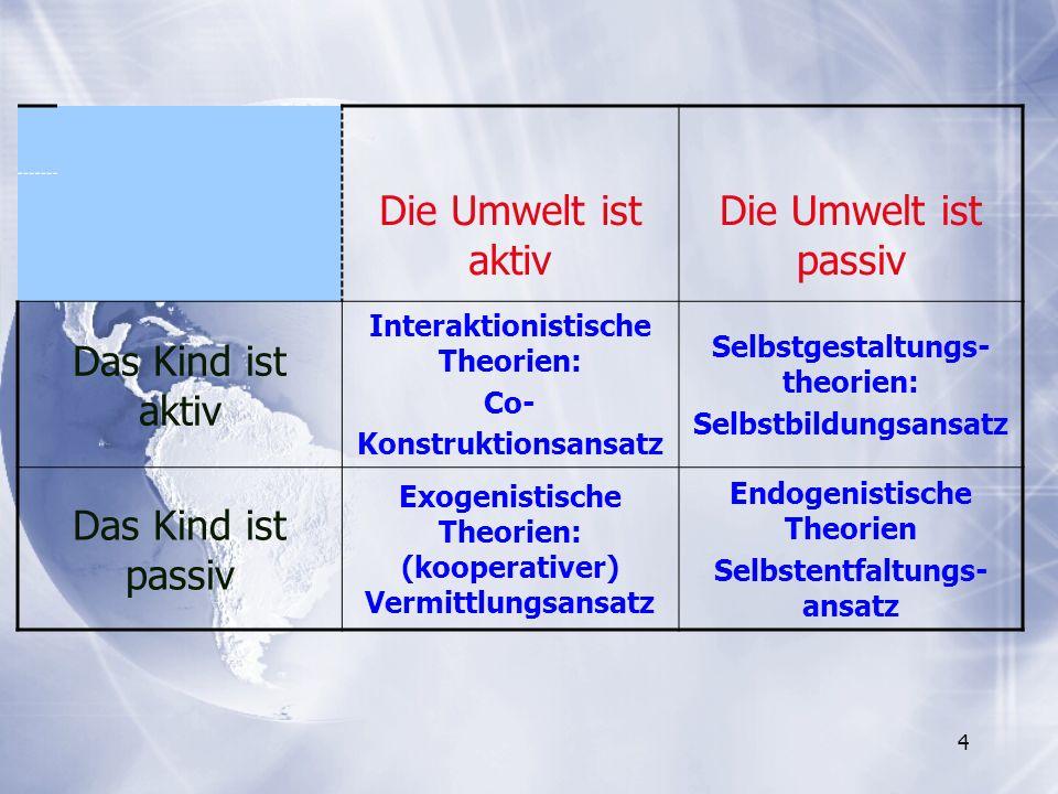 4 Die Umwelt ist aktiv Die Umwelt ist passiv Das Kind ist aktiv Interaktionistische Theorien: Co- Konstruktionsansatz Selbstgestaltungs- theorien: Sel