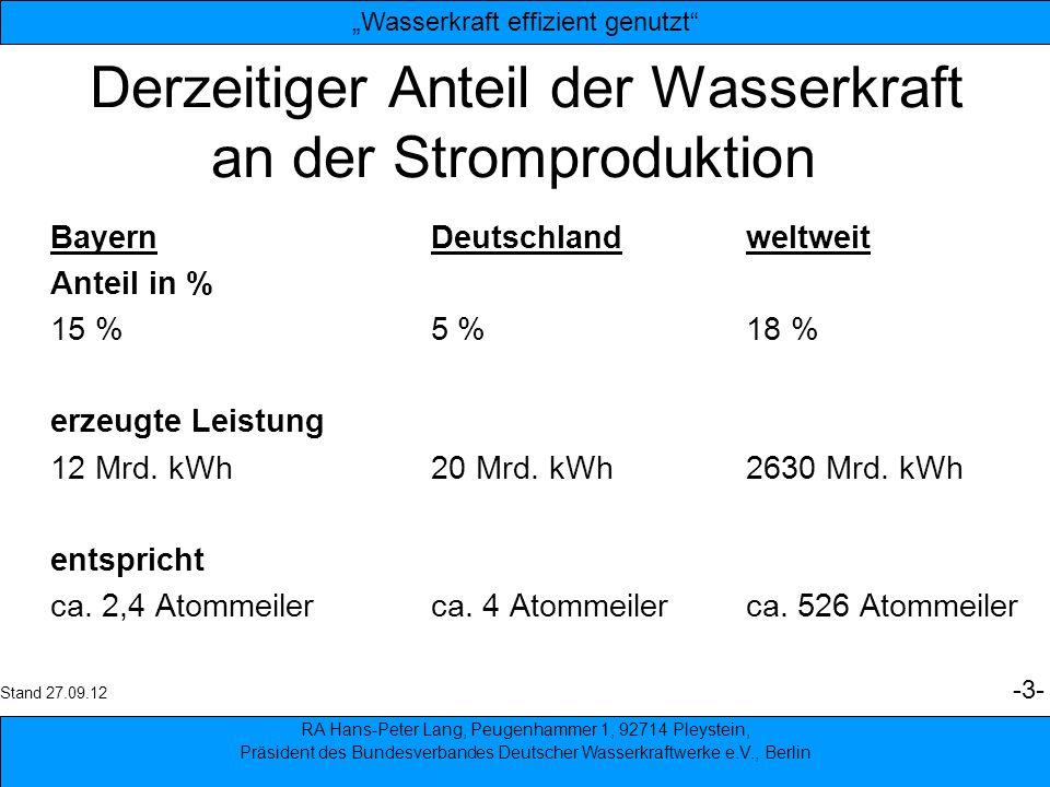 3 Derzeitiger Anteil der Wasserkraft an der Stromproduktion BayernDeutschlandweltweit Anteil in % 15 %5 %18 % erzeugte Leistung 12 Mrd. kWh20 Mrd. kWh