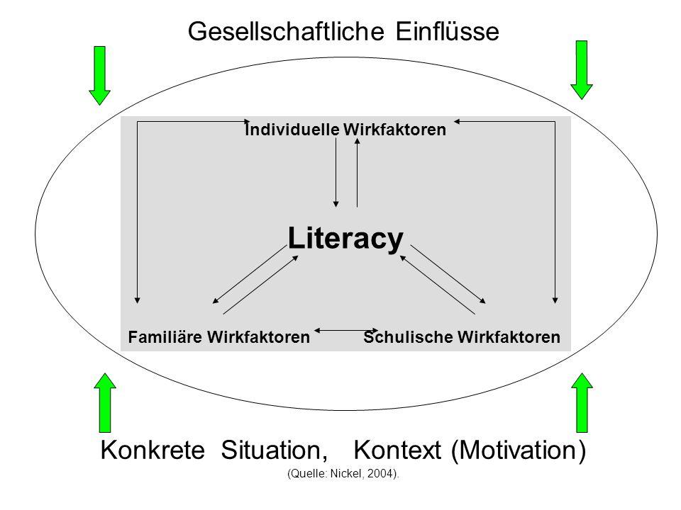 Gesellschaftliche Einflüsse Konkrete Situation, Kontext (Motivation) (Quelle: Nickel, 2004). Individuelle Wirkfaktoren Literacy Familiäre Wirkfaktoren
