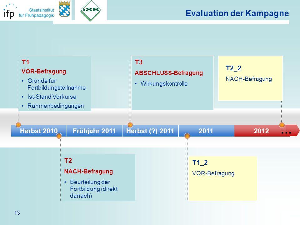 13 Evaluation der Kampagne Herbst 2010Frühjahr 2011Herbst (?) 201120112012 T1 VOR-Befragung Gründe für Fortbildungsteilnahme Ist-Stand Vorkurse Rahmen
