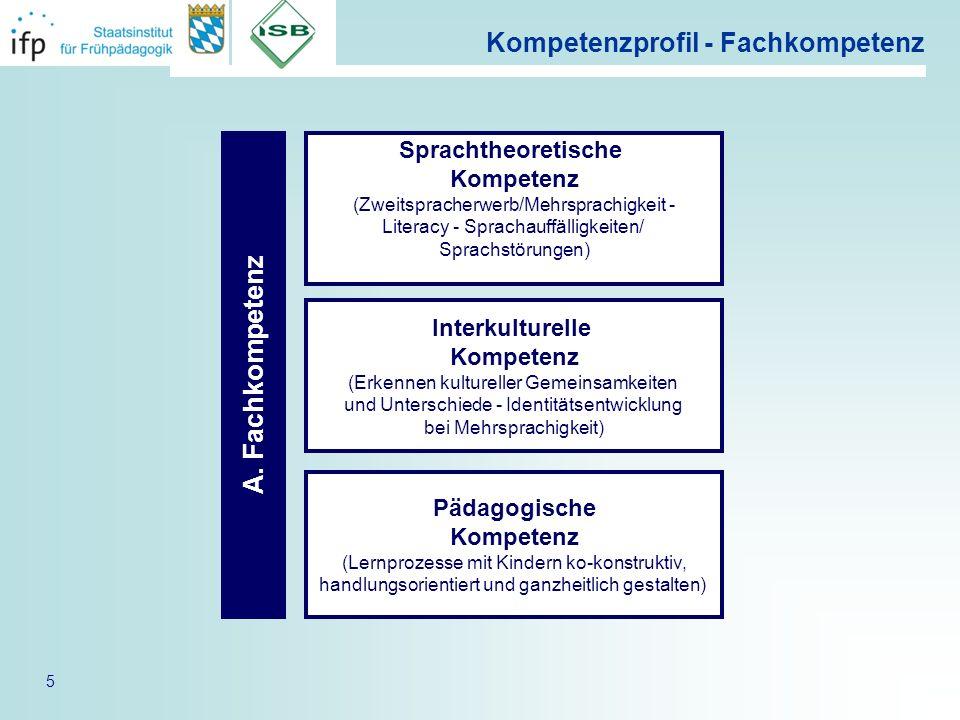 5 Kompetenzprofil - Fachkompetenz A. Fachkompetenz Sprachtheoretische Kompetenz Interkulturelle Kompetenz Pädagogische Kompetenz Sprachtheoretische Ko