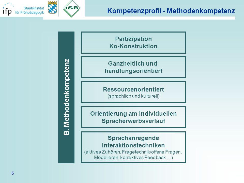 6 Kompetenzprofil - Methodenkompetenz B. Methodenkompetenz Sprachanregende Interaktionstechniken (aktives Zuhören, Fragetechnik/offene Fragen, Modelie