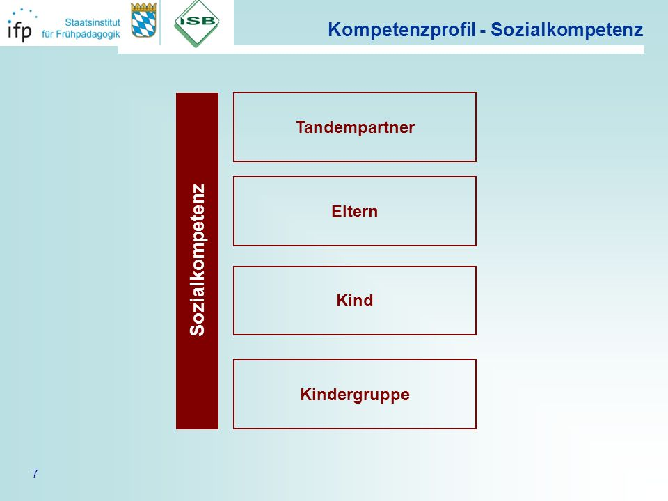 7 Kompetenzprofil - Sozialkompetenz Sozialkompetenz Tandempartner Eltern Kind Kindergruppe
