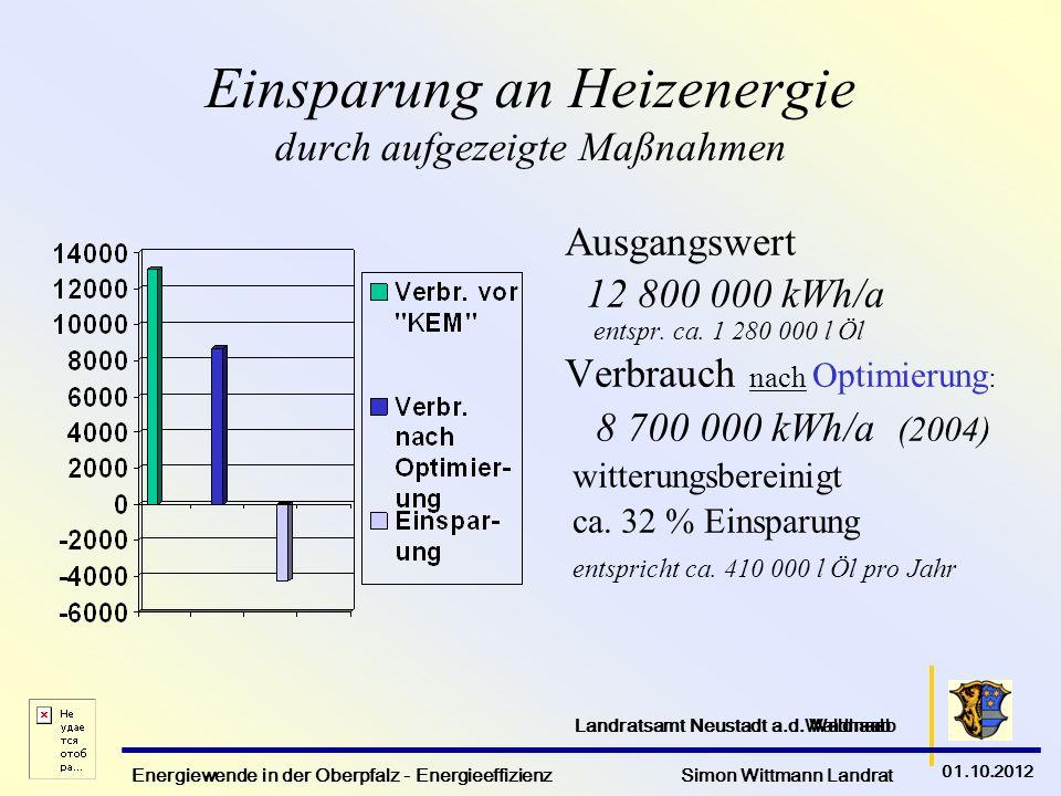Energiewende in der Oberpfalz - Energieeffizienz Simon Wittmann Landrat 01.10.2012 Landratsamt Neustadt a.d. Waldnaab Einsparung an Heizenergie durch