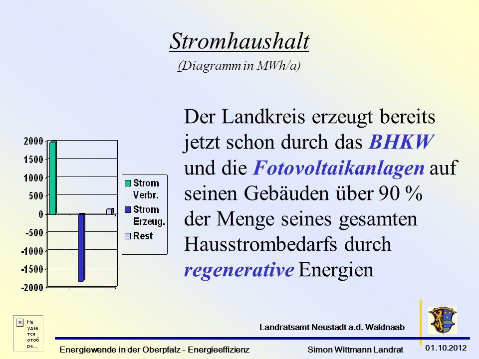 Energiewende in der Oberpfalz - Energieeffizienz Simon Wittmann Landrat 01.10.2012 Landratsamt Neustadt a.d. Waldnaab Stromhaushalt (Diagramm in MWh/a