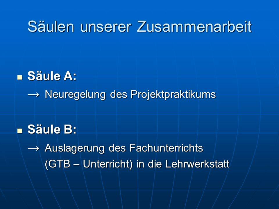 Projektsteuerung: Firma / Schule Firma:H.Lindner / Ausbildungsleitung Firma:H.