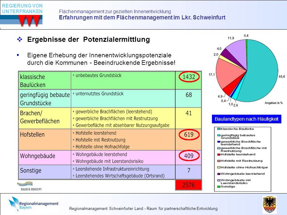 Flächenmanagement zur gezielten Innenentwicklung Erfahrungen mit dem Flächenmanagement im Lkr. Schweinfurt Ergebnisse der Potenzialermittlung Eigene E