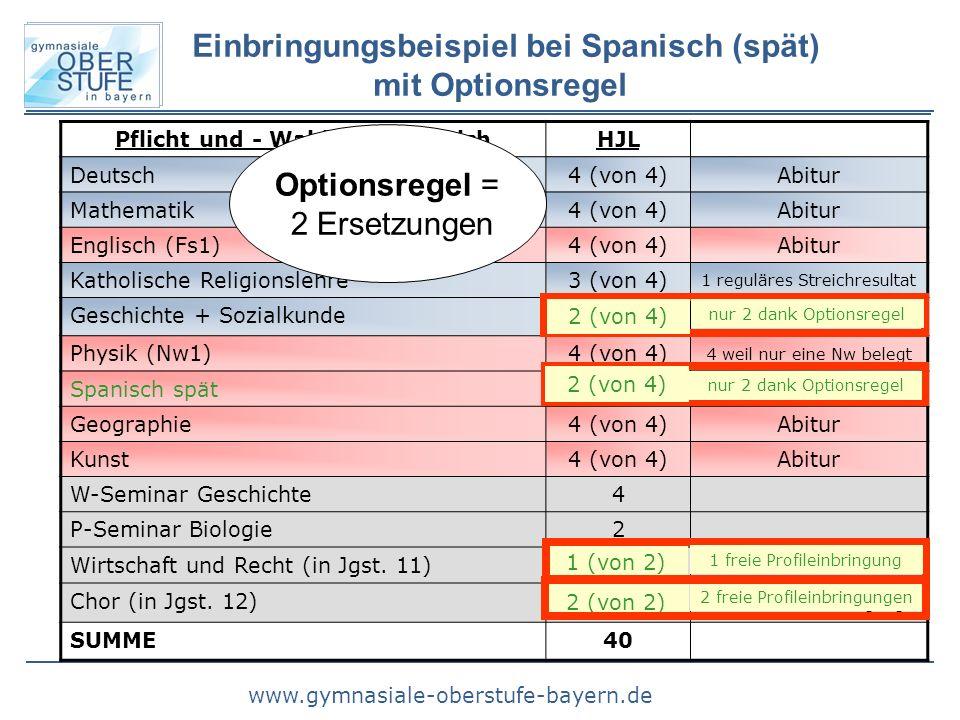 www.gymnasiale-oberstufe-bayern.de Pflicht und - WahlpflichtbereichHJL Deutsch4 (von 4)Abitur Mathematik4 (von 4)Abitur Englisch (Fs1)4 (von 4)Abitur Katholische Religionslehre3 (von 4) 1 reguläres Streichresultat Geschichte + Sozialkunde3 (von 4) Physik (Nw1)4 (von 4) 4 weil nur eine Nw belegt Spanisch spät3 (von 4) Geographie4 (von 4)Abitur Kunst4 (von 4)Abitur W-Seminar Geschichte4 P-Seminar Biologie2 Wirtschaft und Recht (in Jgst.