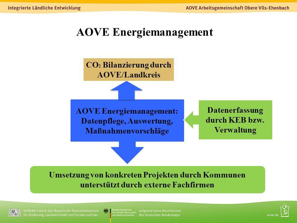 4 CO 2 Bilanzierung durch AOVE/Landkreis AOVE Energiemanagement: Datenpflege, Auswertung, Maßnahmenvorschläge Umsetzung von konkreten Projekten durch Kommunen unterstützt durch externe Fachfirmen Datenerfassung durch KEB bzw.