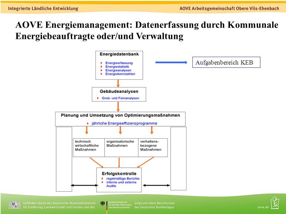 5 AOVE Energiemanagement: Datenerfassung durch Kommunale Energiebeauftragte oder/und Verwaltung Aufgabenbereich KEB