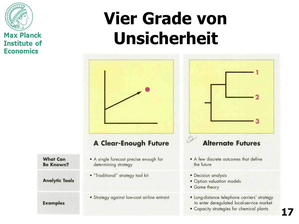 Max Planck Institute of Economics 17 Vier Grade von Unsicherheit
