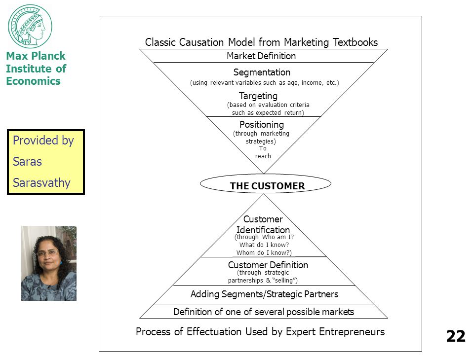 Max Planck Institute of Economics 22 THE CUSTOMER Classic Causation Model from Marketing Textbooks Market Definition Segmentation Targeting (based on