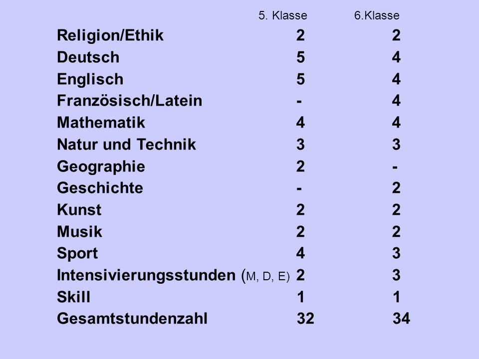 5. Klasse6.Klasse Religion/Ethik22 Deutsch54 Englisch54 Französisch/Latein-4 Mathematik44 Natur und Technik33 Geographie2- Geschichte-2 Kunst22 Musik2