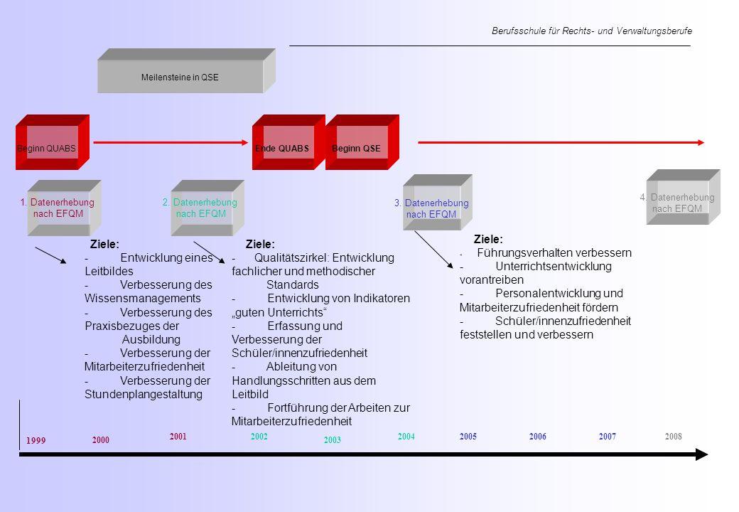 Meilensteine in QSE Beginn QUABSEnde QUABS 1. Datenerhebung nach EFQM 2.