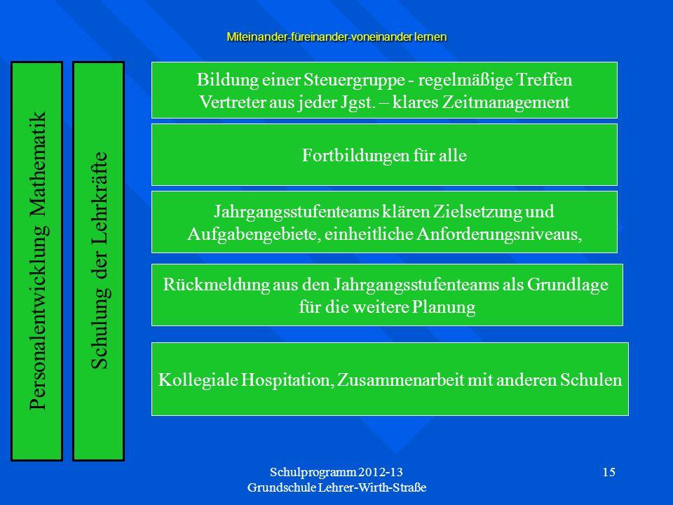 Schulprogramm 2012-13 Grundschule Lehrer-Wirth-Straße 15 Miteinander-füreinander-voneinander lernen Schulung der Lehrkräfte Bildung einer Steuergruppe - regelmäßige Treffen Vertreter aus jeder Jgst.