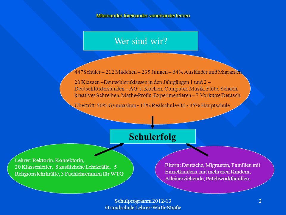 Schulprogramm 2012-13 Grundschule Lehrer-Wirth-Straße 13 Miteinander-füreinander-voneinander lernen Weiterentwicklung des Schulprogramms ab dem Schuljahr 2011/12 Unterrichtsentwicklung Personalentwicklung Organisationsentwicklung Neuer Schwerpunkt: SINUS-Mathematik Programm zur Steigerung der Effizienz des mathematisch-naturwissenschaftlichen Unterrichts