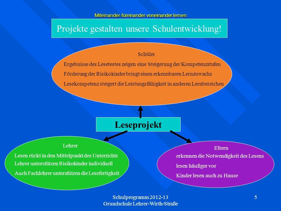 Schulprogramm 2012-13 Grundschule Lehrer-Wirth-Straße 6 Miteinander-füreinander-voneinander lernen Lesen als Unterrichtsprinzip Lesetests zur Ermittlung der Lesekompetenzstufen und Lehrereinschätzung aufgrund Leistung im Unterricht 2.