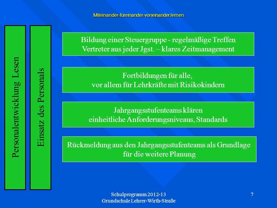 Schulprogramm 2012-13 Grundschule Lehrer-Wirth-Straße 7 Miteinander-füreinander-voneinander lernen Einsatz des Personals Bildung einer Steuergruppe - regelmäßige Treffen Vertreter aus jeder Jgst.