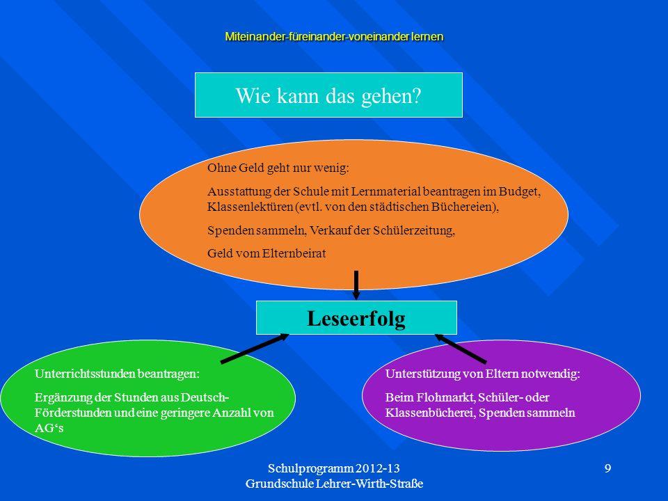 Schulprogramm 2012-13 Grundschule Lehrer-Wirth-Straße 9 Miteinander-füreinander-voneinander lernen Wie kann das gehen.