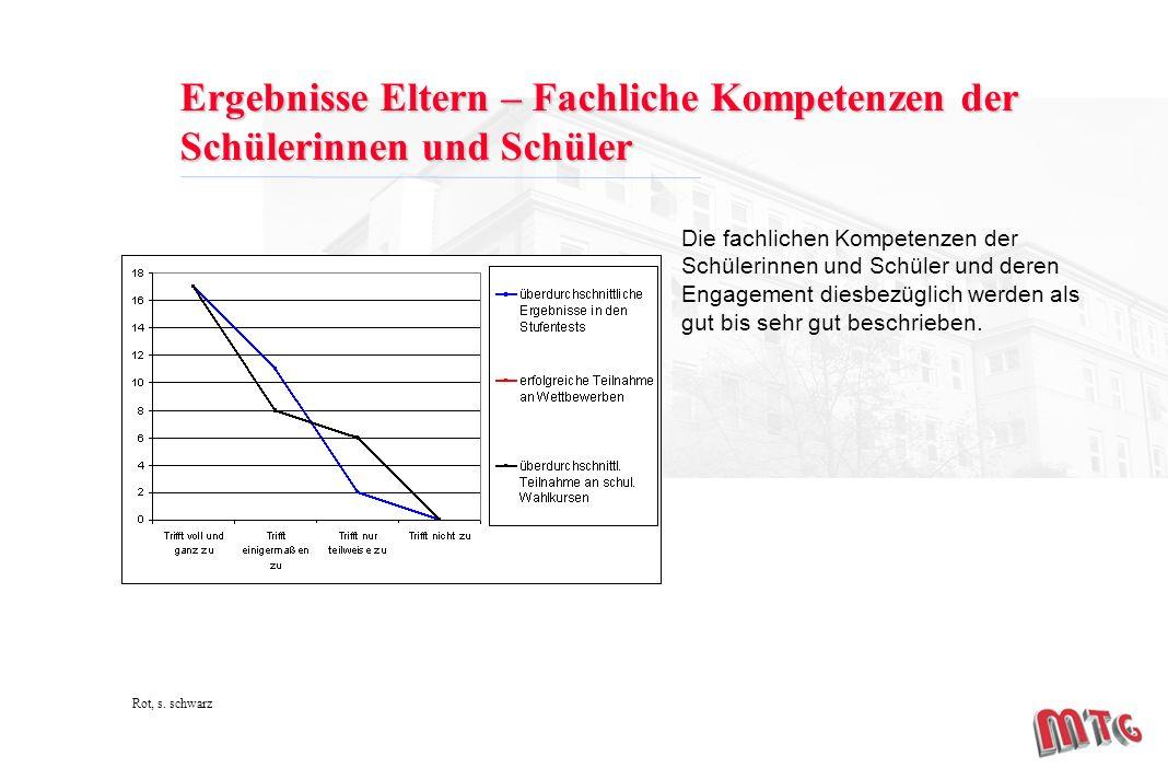 Ergebnisse Eltern – Fachliche Kompetenzen der Schülerinnen und Schüler Rot, s.