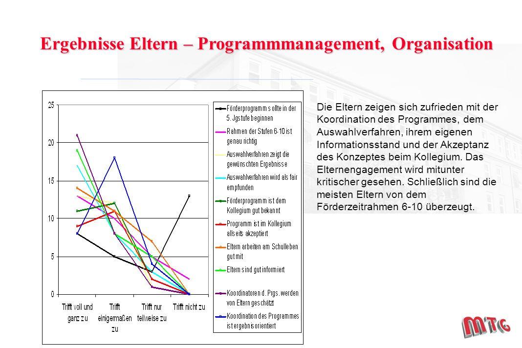Ergebnisse Eltern – Programmmanagement, Organisation Die Eltern zeigen sich zufrieden mit der Koordination des Programmes, dem Auswahlverfahren, ihrem eigenen Informationsstand und der Akzeptanz des Konzeptes beim Kollegium.