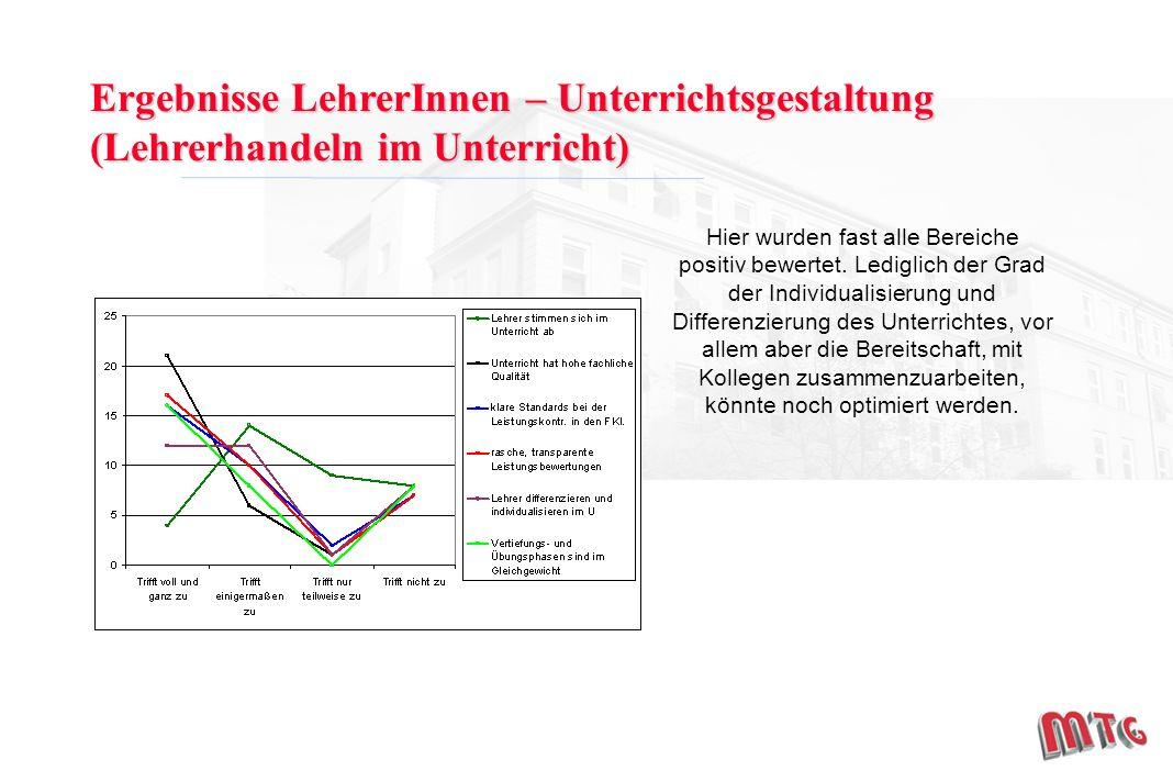 Ergebnisse LehrerInnen – Unterrichtsgestaltung (Lehrerhandeln im Unterricht) Hier wurden fast alle Bereiche positiv bewertet.