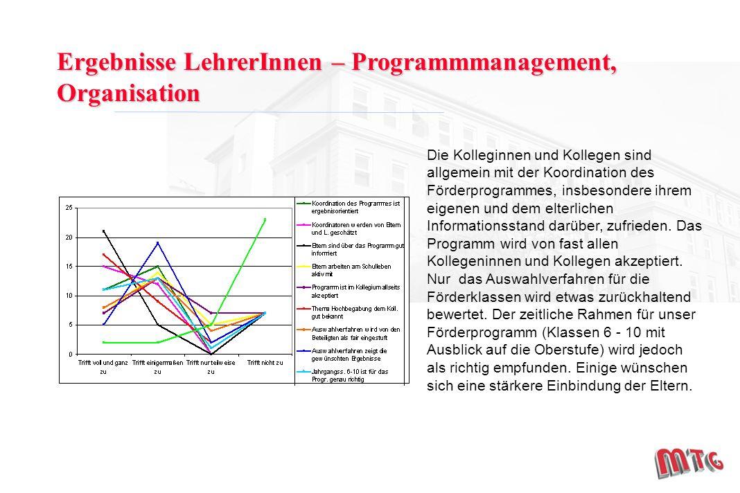 Ergebnisse LehrerInnen – Programmmanagement, Organisation Die Kolleginnen und Kollegen sind allgemein mit der Koordination des Förderprogrammes, insbesondere ihrem eigenen und dem elterlichen Informationsstand darüber, zufrieden.