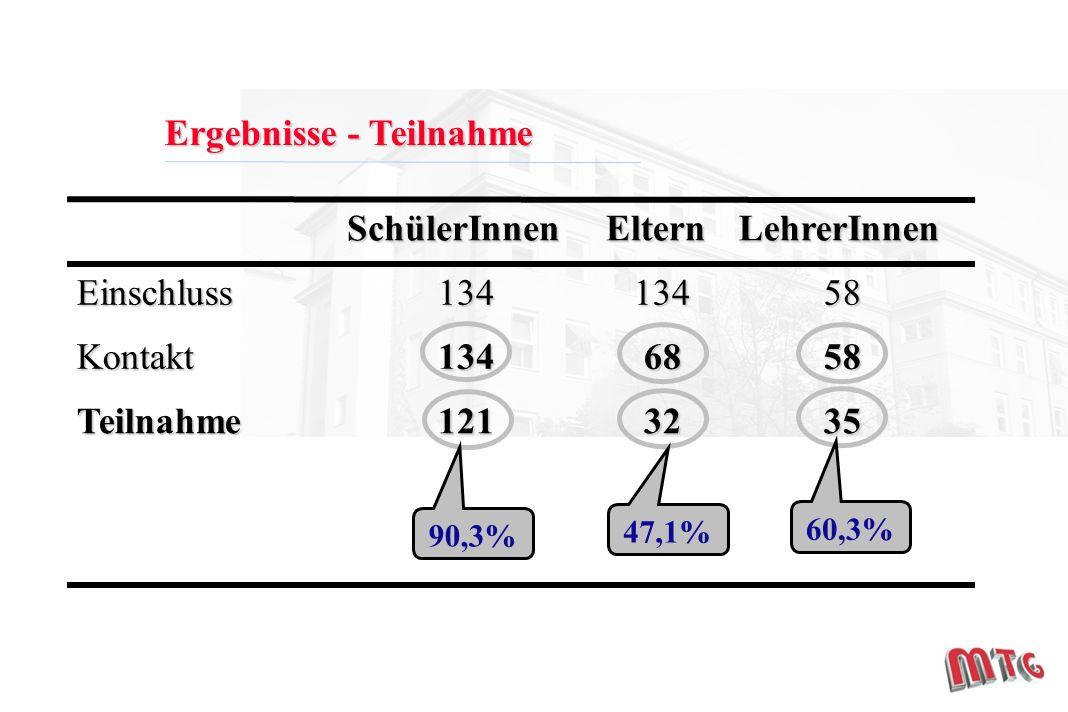 Ergebnisse - Teilnahme 3532121Teilnahme 5868134Kontakt 58134134EinschlussLehrerInnenElternSchülerInnen 90,3% 47,1% 60,3%