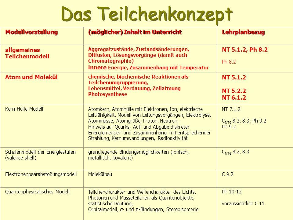 Das Teilchenkonzept Modellvorstellung (möglicher) Inhalt im Unterricht Lehrplanbezug allgemeines Teilchenmodell Aggregatzustände, Zustandsänderungen, Diffusion, Lösungsvorgänge (damit auch Chromatographie) innere Energie, Zusammenhang mit Temperatur NT 5.1.2, Ph 8.2 Ph 8.2 Atom und Molekül chemische, biochemische Reaktionen als Teilchenumgruppierung, Lebensmittel, Verdauung, Zellatmung Photosysnthese NT 5.1.2 NT 5.2.2 NT 6.1.2 Kern-Hülle-ModellAtomkern, Atomhülle mit Elektronen, Ion, elektrische Leitfähigkeit, Modell von Leitungsvorgängen, Elektrolyse, Atommasse, Atomgröße, Proton, Neutron, Hinweis auf Quarks, Auf- und Abgabe diskreter Energiemengen und Zusammenhang mit entsprechender Strahlung, Kernumwandlungen, Radioaktivität NT 7.1.2 C NTG 8.2, 8.3; Ph 9.2 Ph 9.2 Schalenmodell der Energiestufen (valence shell) grundlegende Bindungsmöglichkeiten (ionisch, metallisch, kovalent) C NTG 8.2, 8.3 ElektronenpaarabstoßungsmodellMolekülbauC 9.2 Quantenphysikalisches Modell Teilchencharakter und Wellencharakter des Lichts, Photonen und Masseteilchen als Quantenobjekte, statistische Deutung, Orbitalmodell, σ- und π-Bindungen, Stereoisomerie Ph 10-12 voraussichtlich C 11
