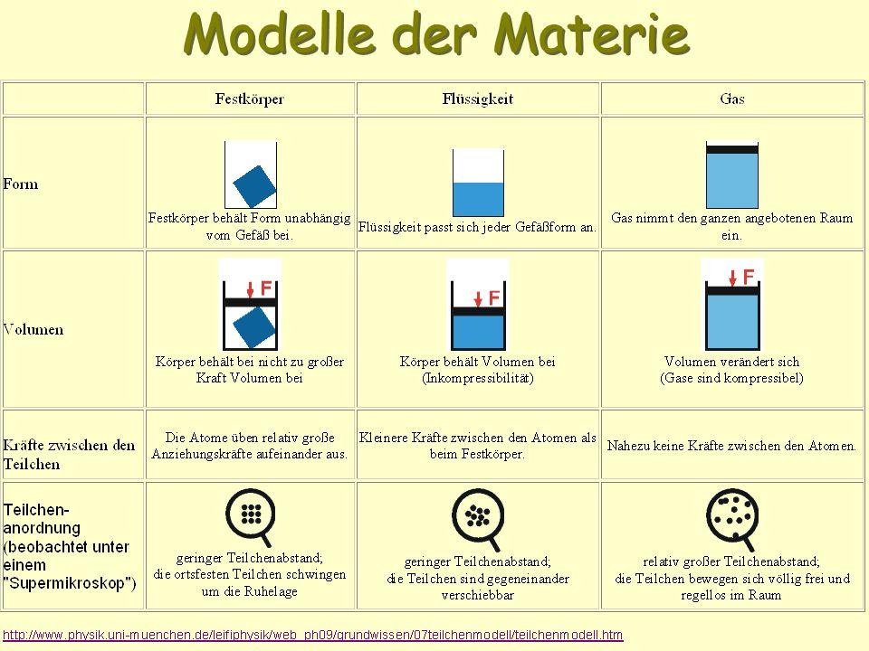 Modelle der Materie