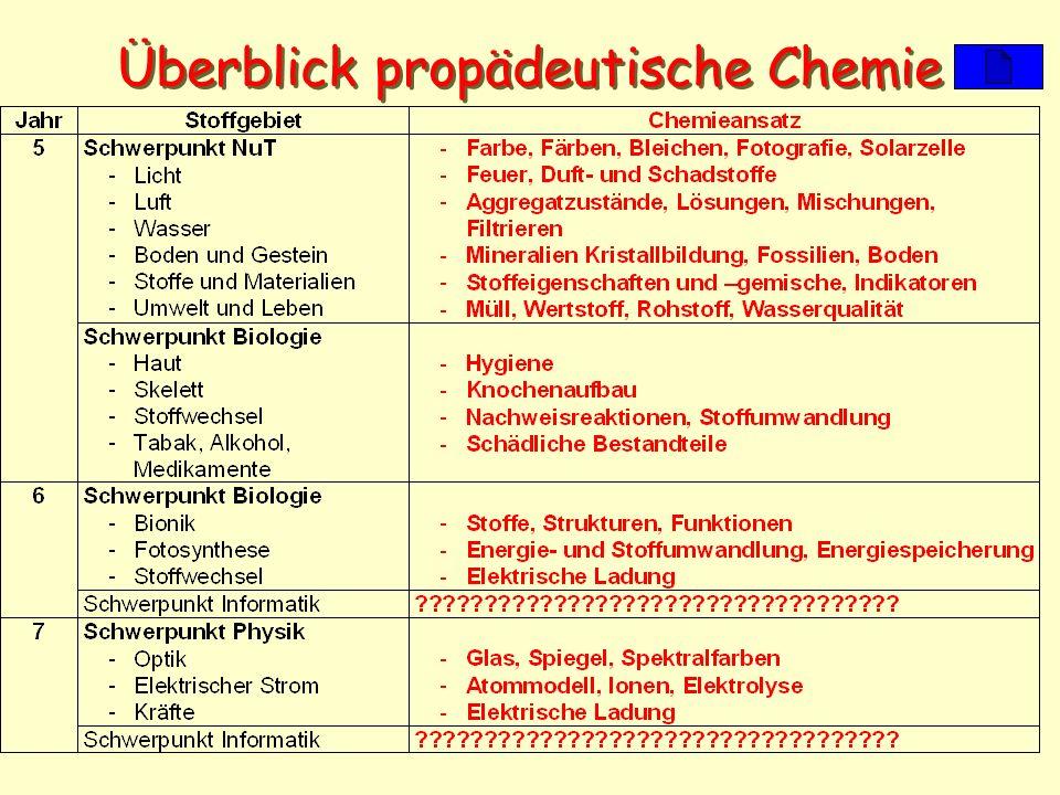 Überblick propädeutische Chemie