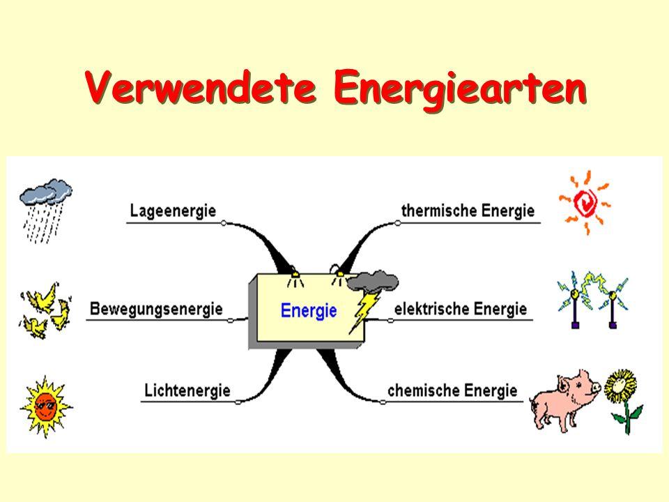 Verwendete Energiearten