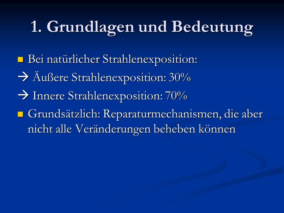 1. Grundlagen und Bedeutung Bei natürlicher Strahlenexposition: Bei natürlicher Strahlenexposition: Äußere Strahlenexposition: 30% Äußere Strahlenexpo